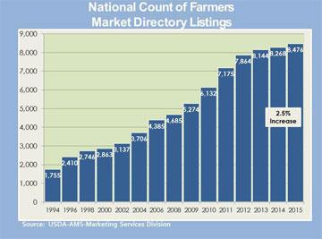 Farmers Market Graph